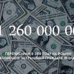 Более миллиарда 200 миллионов долларов перечислили в прошлом году на родину работающие за границей граждане Молдовы