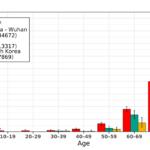 Уровень смертности от коронавируса по возрастам. Инфографика.